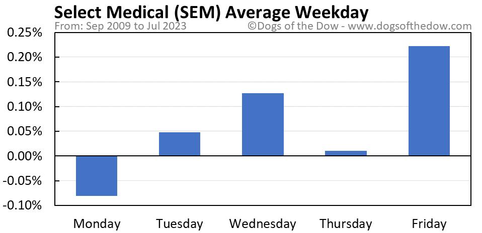 SEM average weekday chart