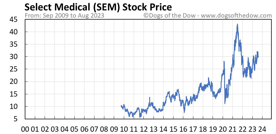 SEM stock price chart