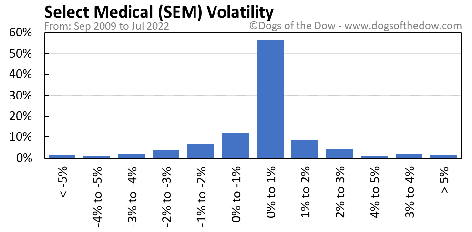 SEM volatility chart