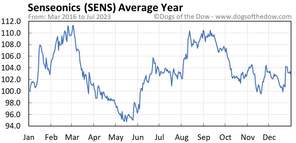 SENS average year chart