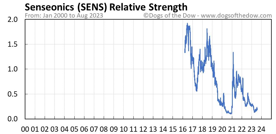 SENS relative strength chart