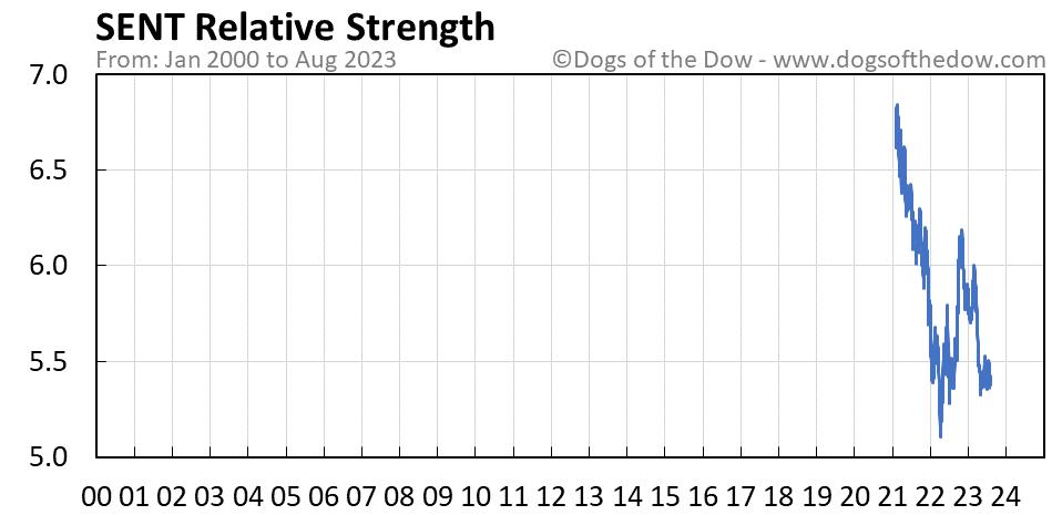 SENT relative strength chart