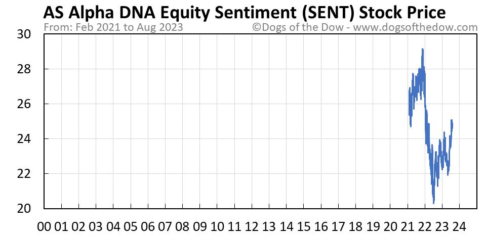 SENT stock price chart