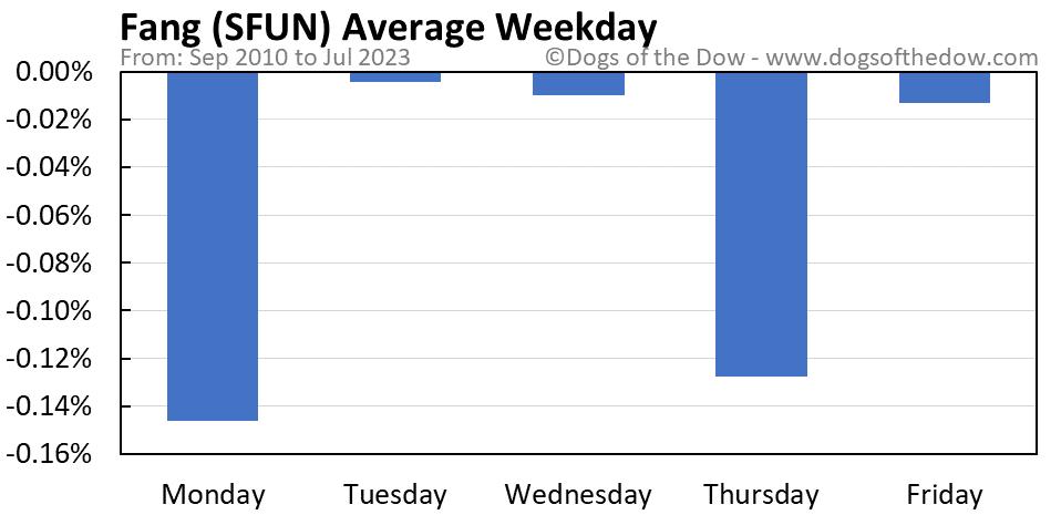 SFUN average weekday chart