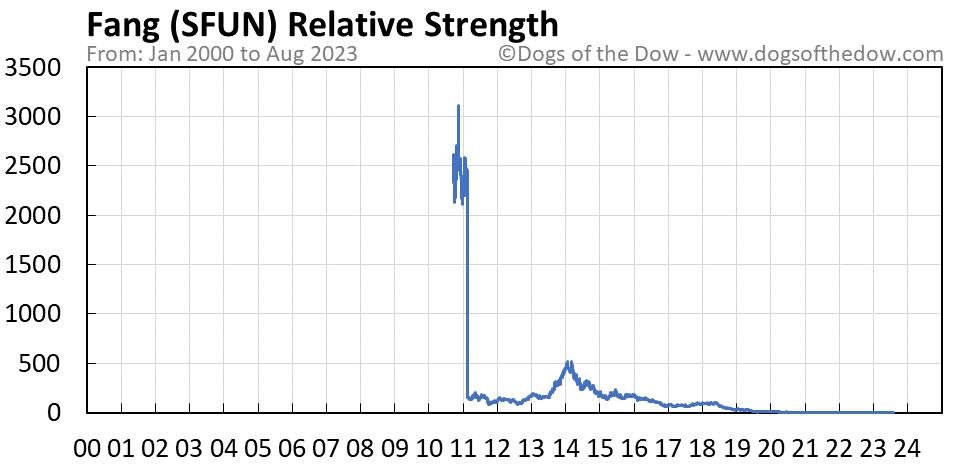 SFUN relative strength chart