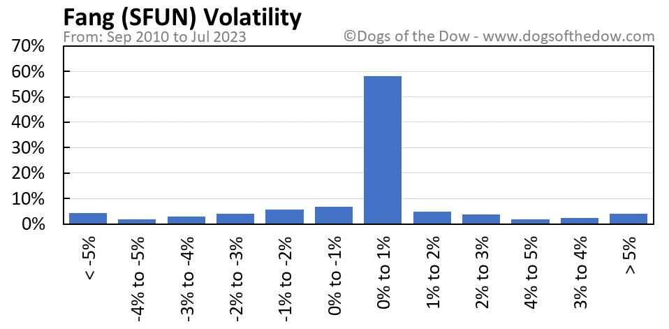 SFUN volatility chart