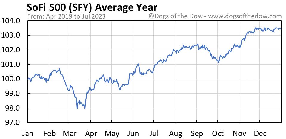 SFY average year chart