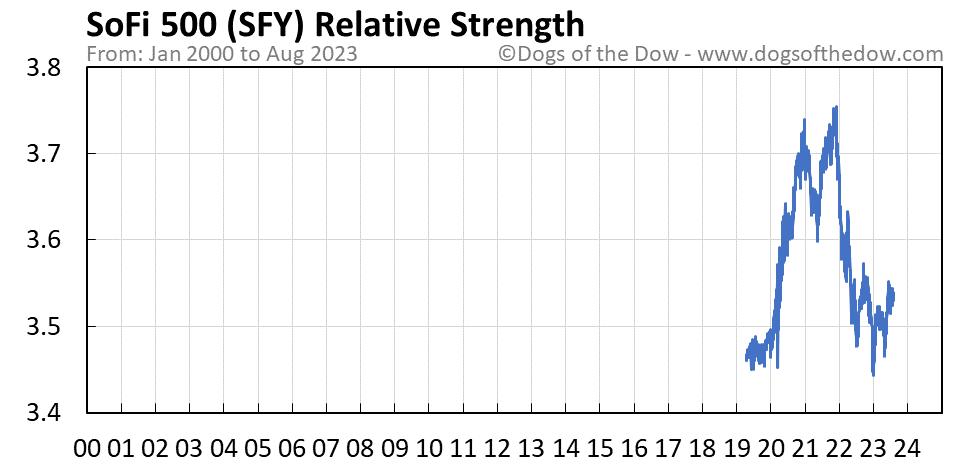 SFY relative strength chart