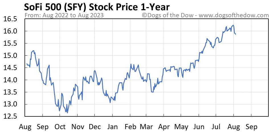 SFY 1-year stock price chart