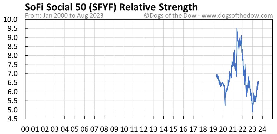 SFYF relative strength chart
