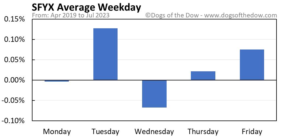 SFYX average weekday chart