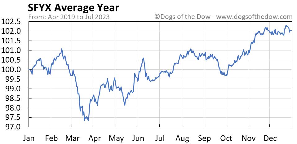 SFYX average year chart