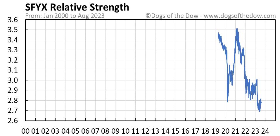 SFYX relative strength chart