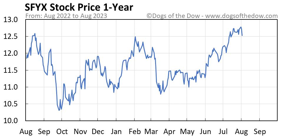 SFYX 1-year stock price chart
