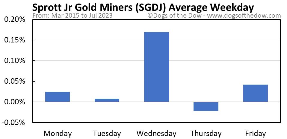 SGDJ average weekday chart