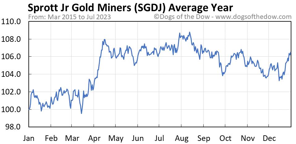 SGDJ average year chart