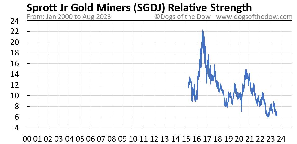 SGDJ relative strength chart