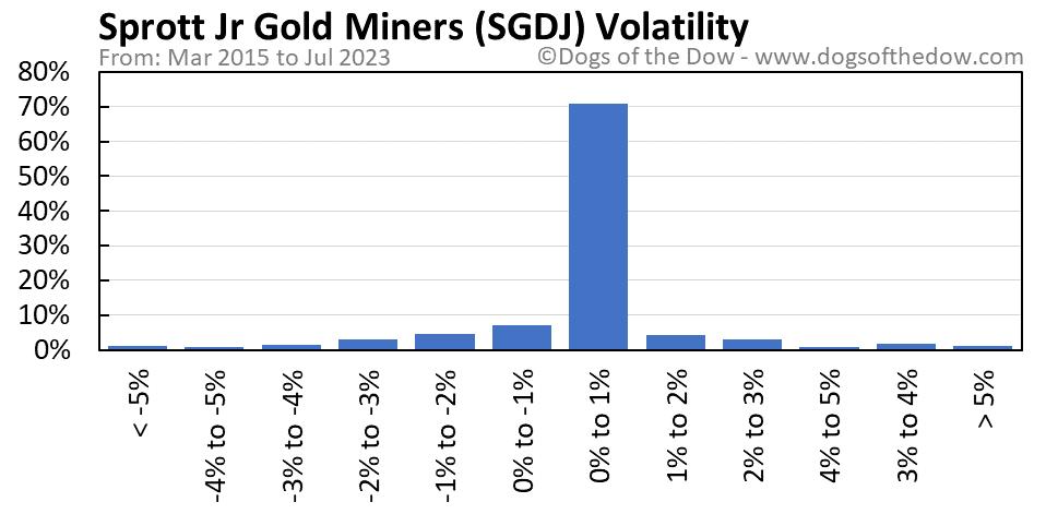SGDJ volatility chart