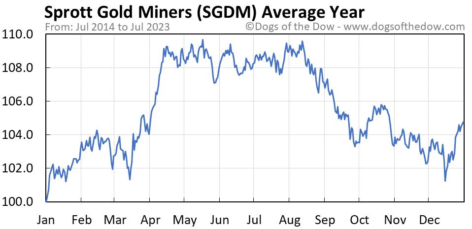 SGDM average year chart