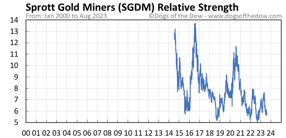 SGDM relative strength chart