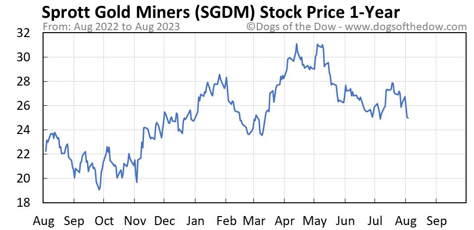 SGDM 1-year stock price chart