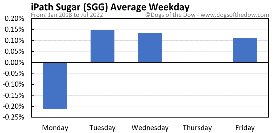 SGG average weekday chart