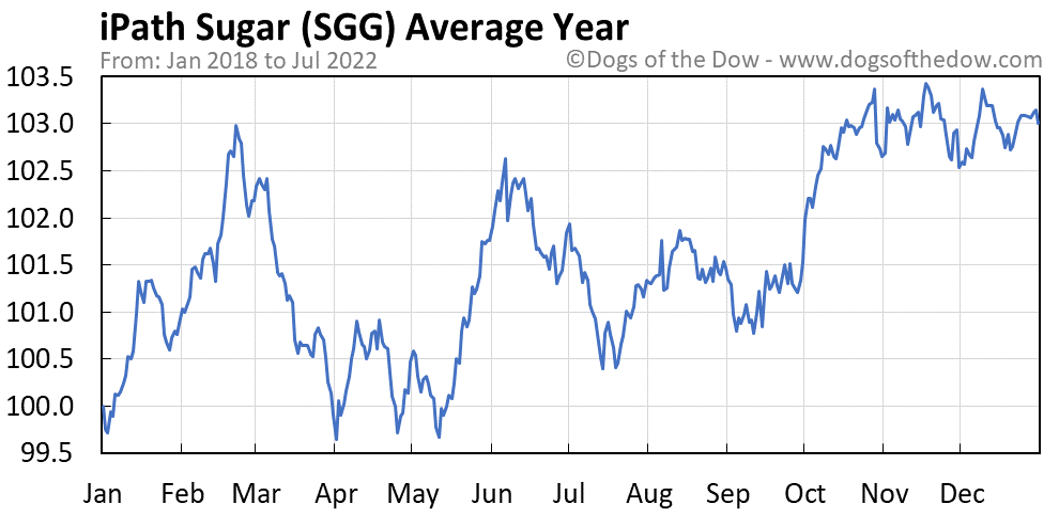 SGG average year chart