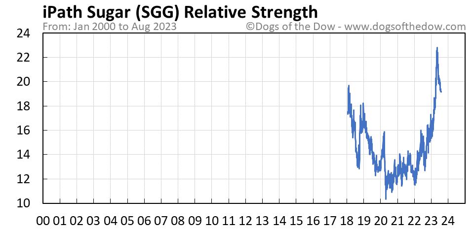 SGG relative strength chart