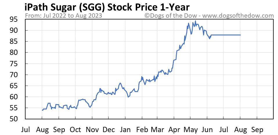 SGG 1-year stock price chart
