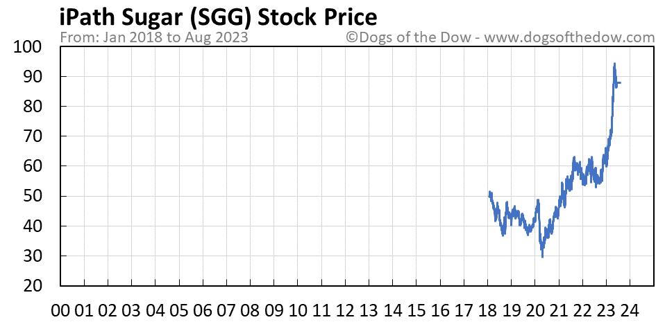 SGG stock price chart