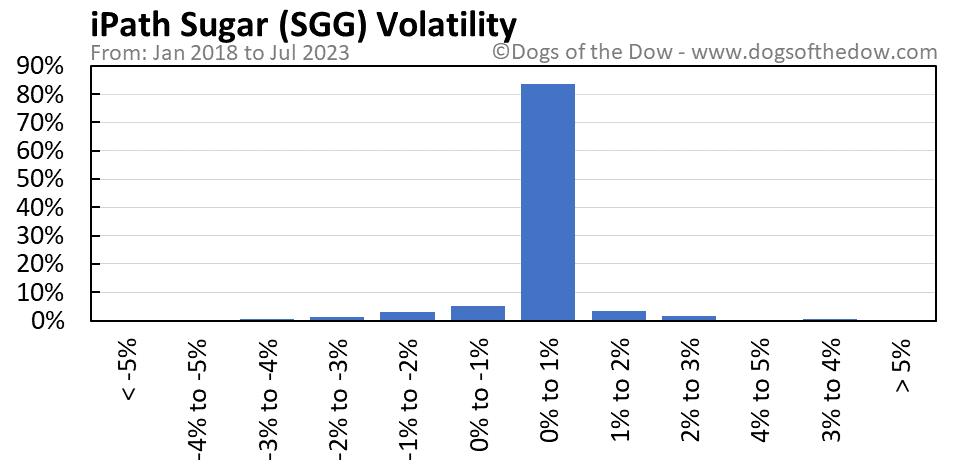 SGG volatility chart