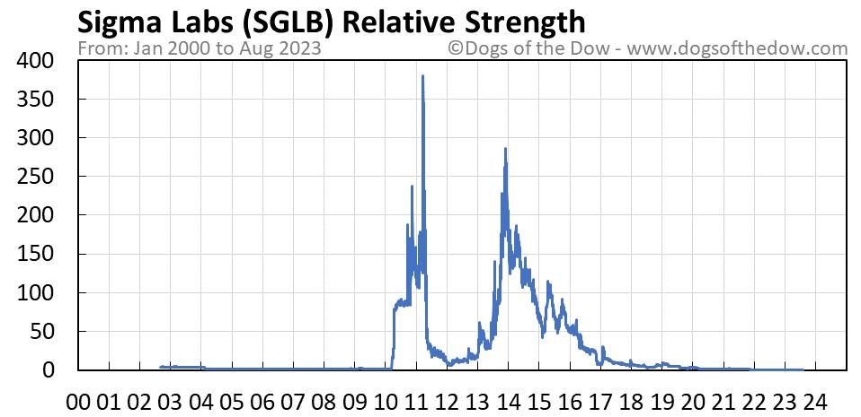 SGLB relative strength chart