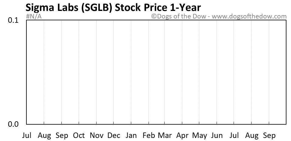 SGLB 1-year stock price chart