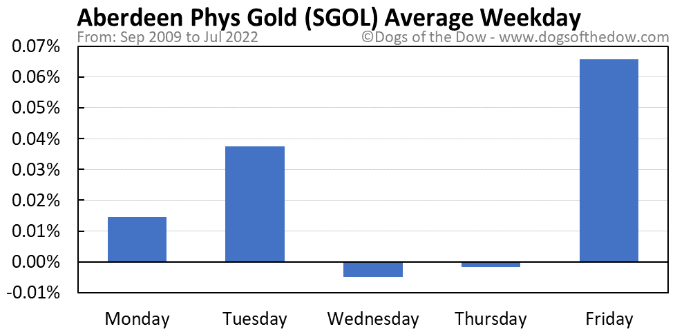 SGOL average weekday chart