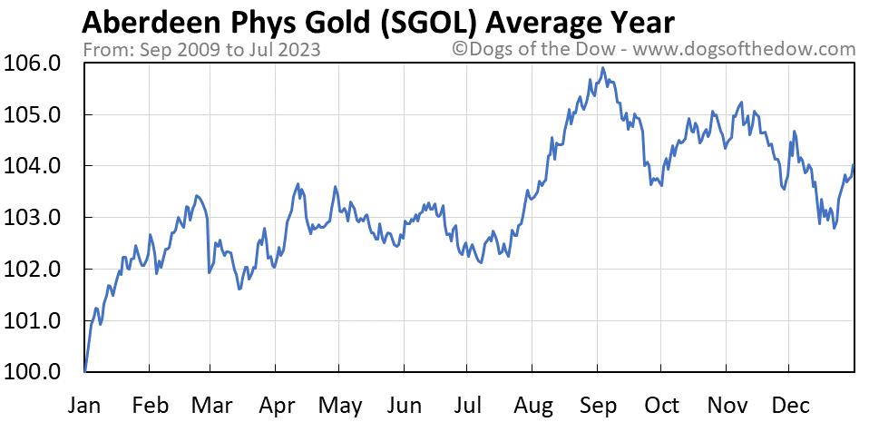 SGOL average year chart