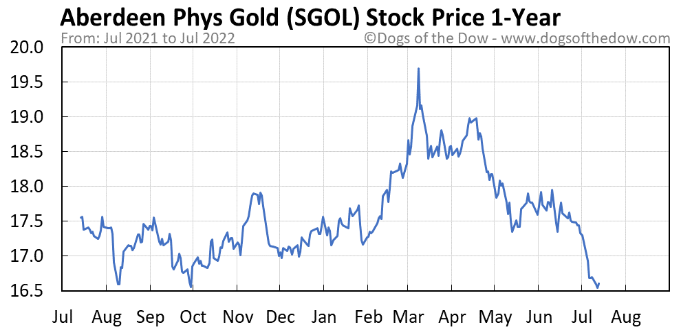 SGOL 1-year stock price chart