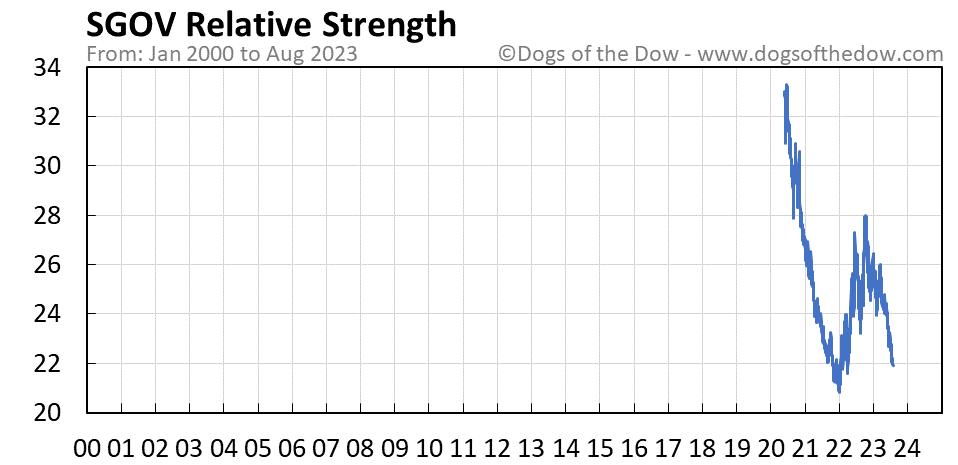 SGOV relative strength chart