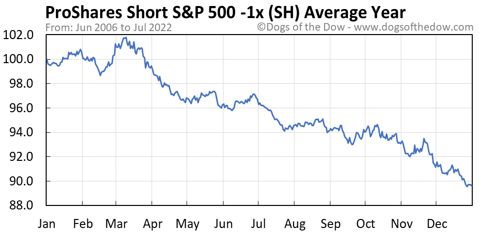 SH average year chart