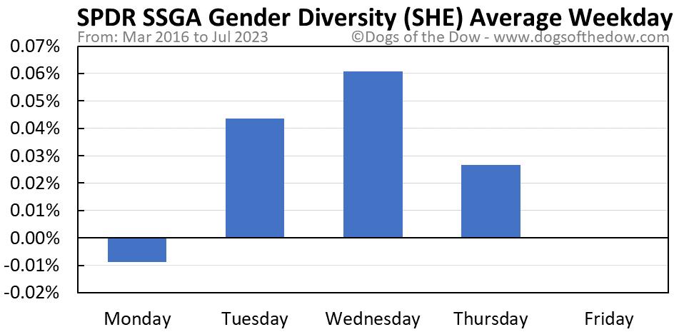 SHE average weekday chart