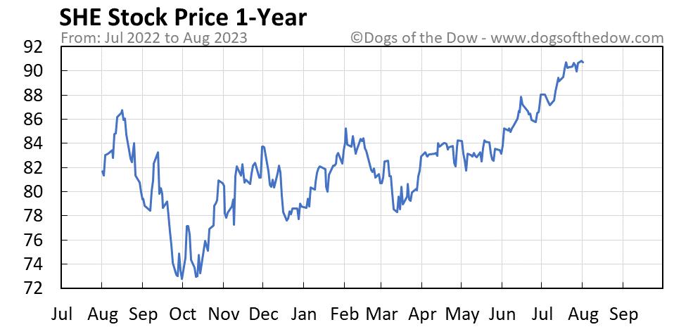 SHE 1-year stock price chart