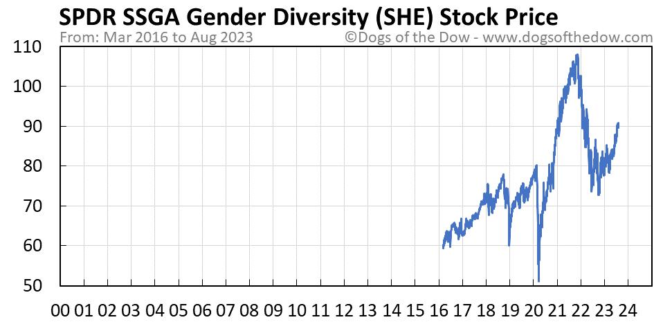 SHE stock price chart