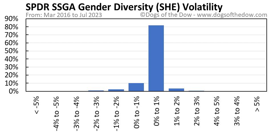 SHE volatility chart
