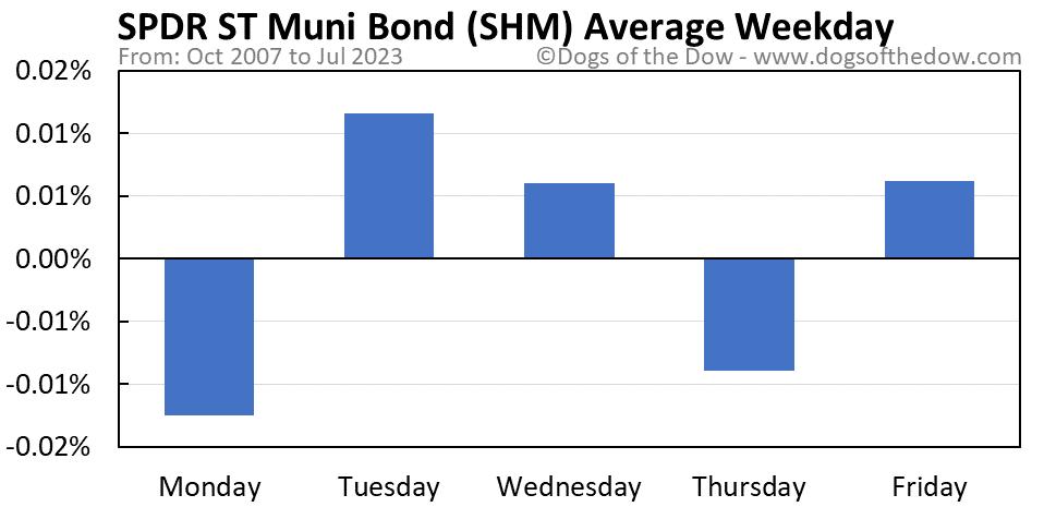 SHM average weekday chart