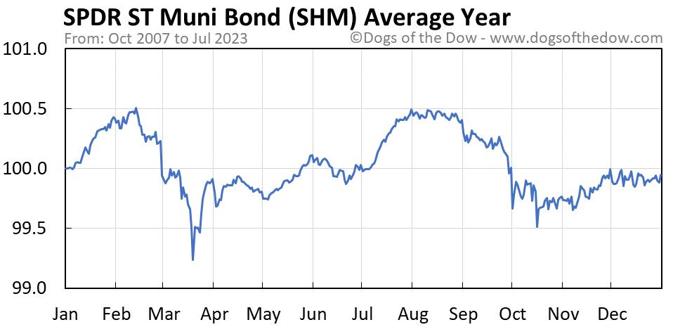SHM average year chart