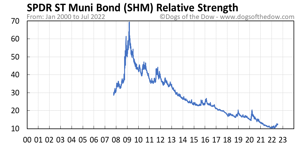 SHM relative strength chart