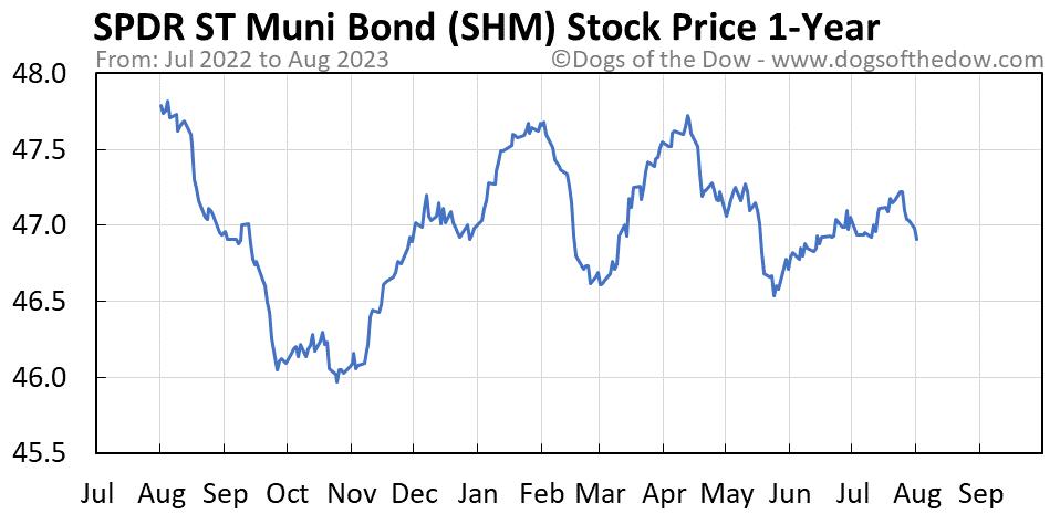 SHM 1-year stock price chart