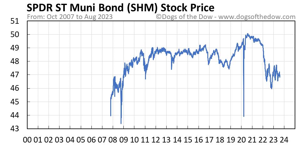 SHM stock price chart