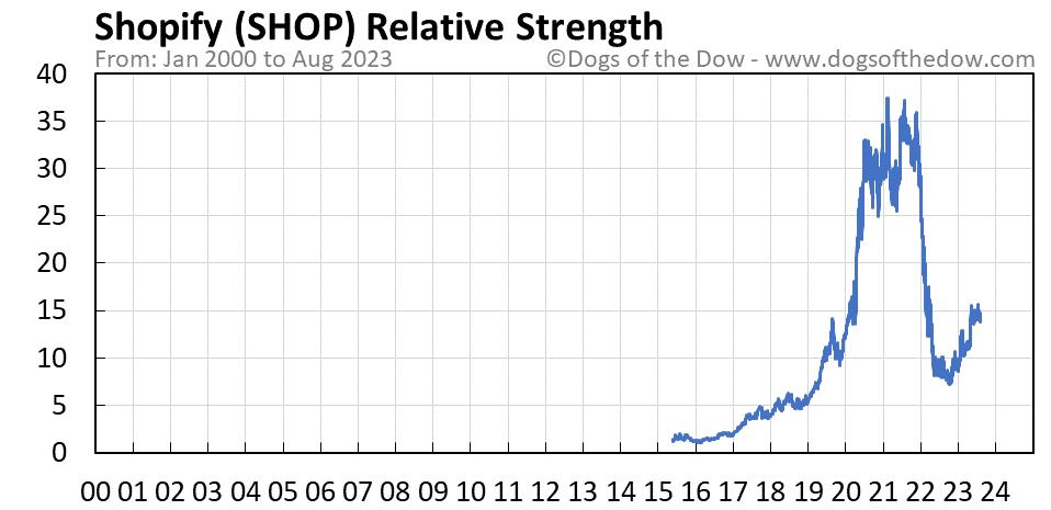 SHOP relative strength chart