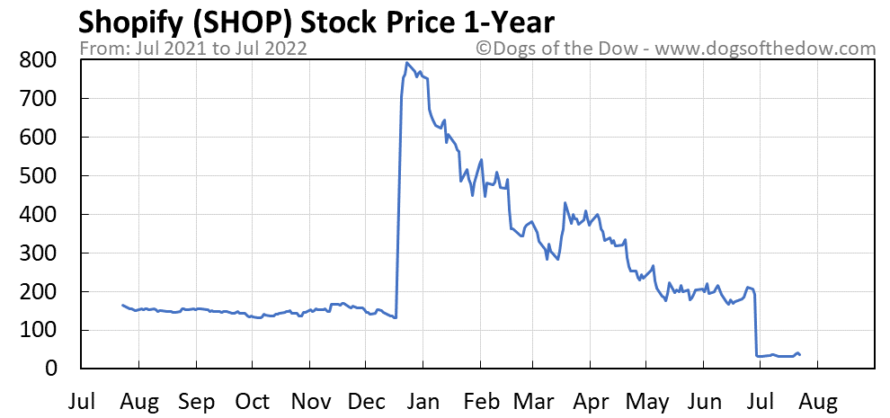 SHOP 1-year stock price chart