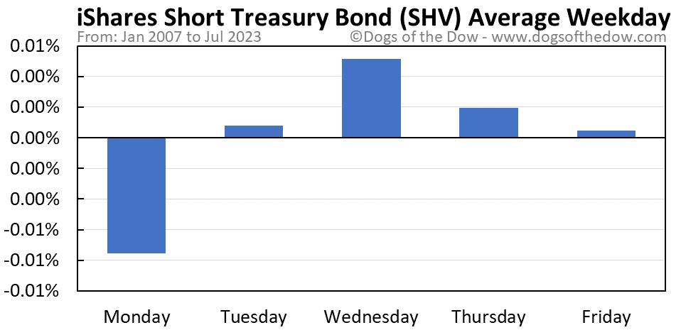 SHV average weekday chart